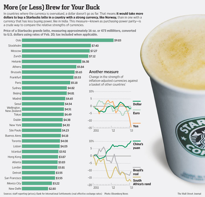 Страны с самыми большими продажами кофе Старбакс