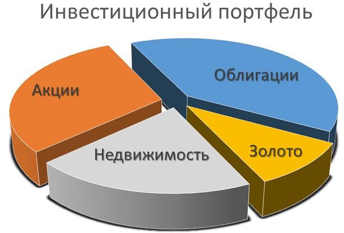 сожержание инвестиционного портфеля
