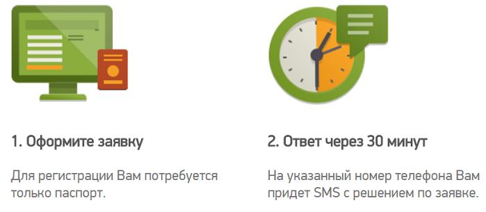 займ в МФО Вивус