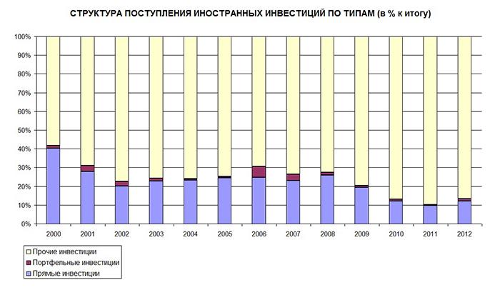 Структура поступления иностранных инвестиций