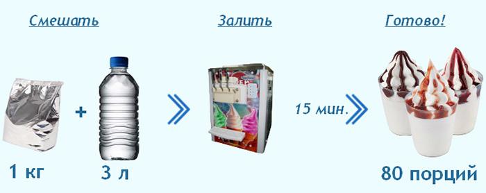 Способ приготовления мягкого мороженого